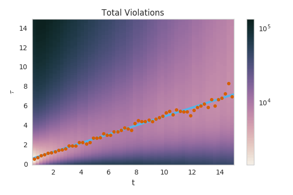 The number of bounds violated as a function of -f(t)/f'(t) and t for 2014-2017