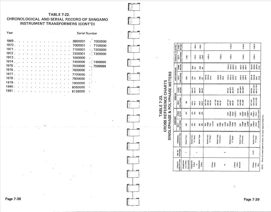 Sangamo Electric Meter Chronology