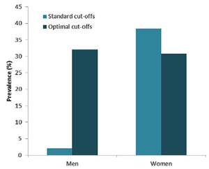 Prevalence of abdominal obesity according to currently recommended (standard) and optimal cut-off values for waist circumference in the study population, for men and women. Credit: Georgina Murphy