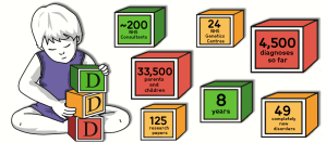 In Numbers: Eight years of the Deciphering Developmental Disorders (DDD) Project
