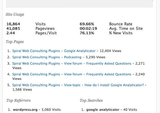 Now View Google Analytics WithIn Your WordPress Admin Area Dashboard
