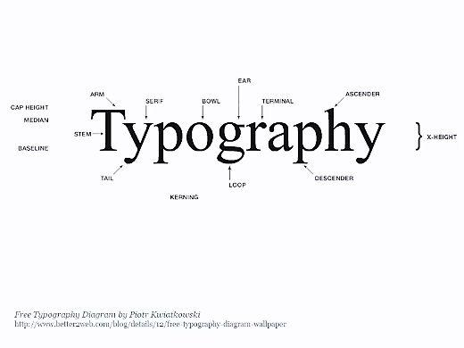 Sekilas tentang Typography