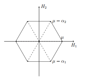Weight Diagram for SU(3) in the adjoint representation.