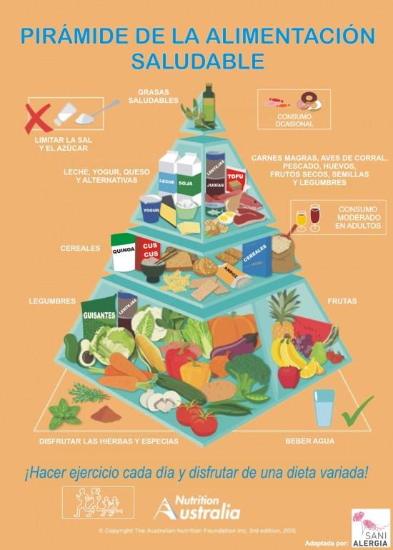 alimentacion-saludable-piramide-australiana