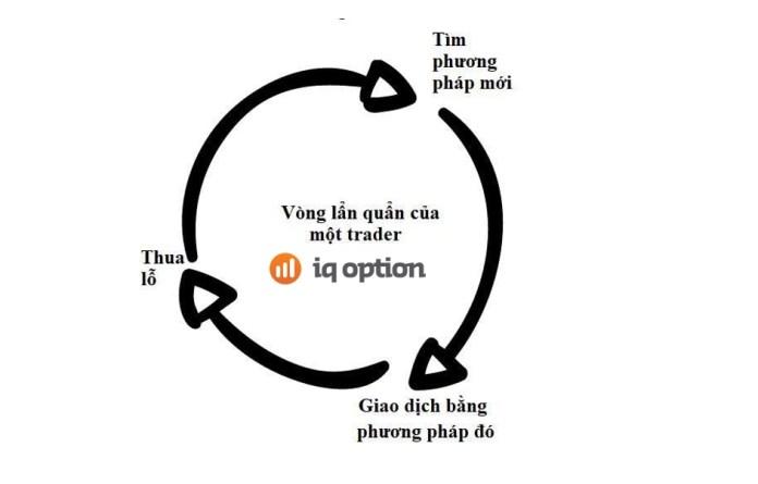 Vòng tròn luẩn quẩn của trader IQ Option