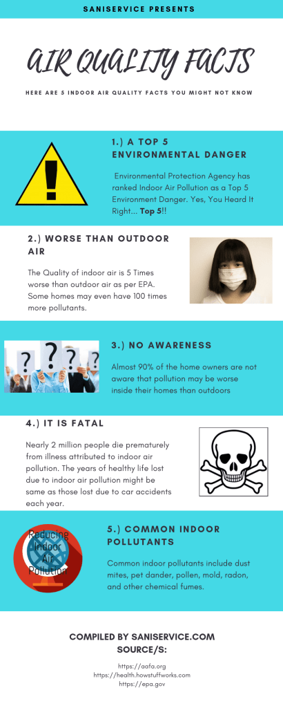 Indoor Air Quality Facts Infographic