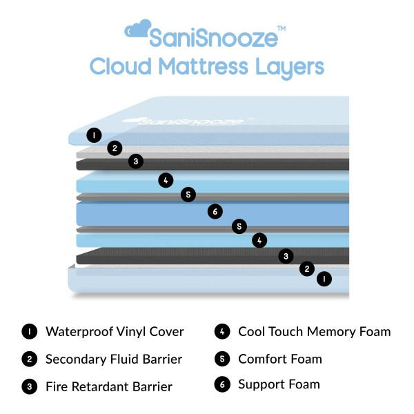 SaniSnooze 6 layer comfort system three different types of foam, comfort, support and cooling foam