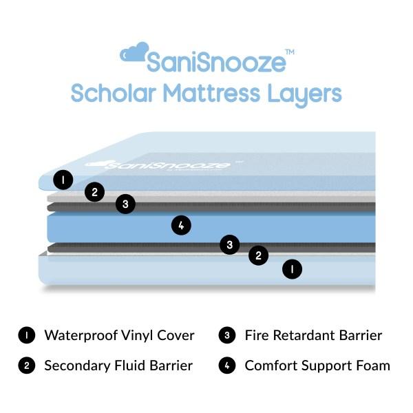 SaniSnooze Scholar Mattress Layers