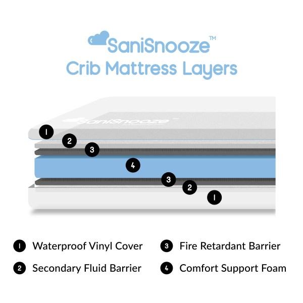 SaniSnooze Crib Mattress Layers