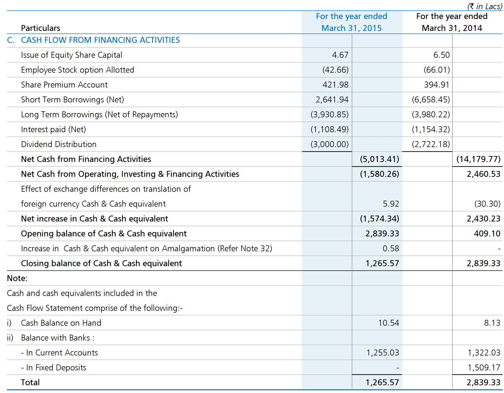 Financialysis Cash Flow Statement