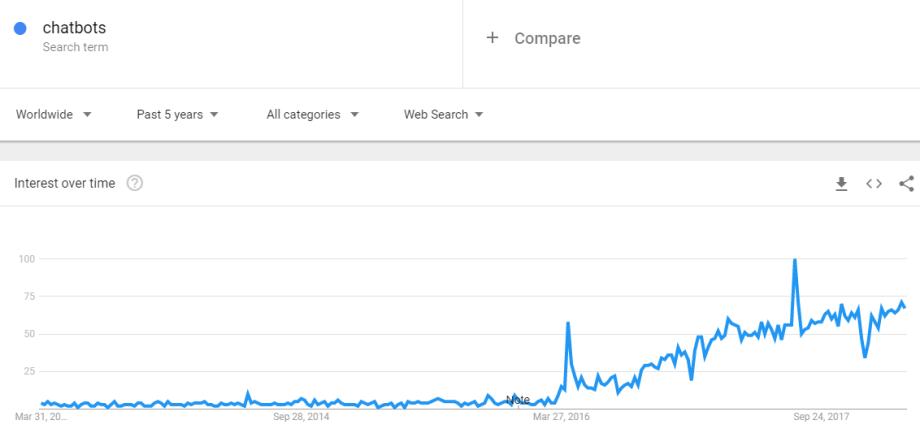 google trends chatbots