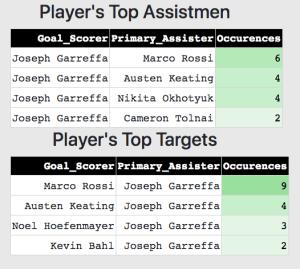 Joseph Garreffa scoring network