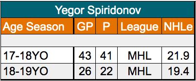 Yegor Spiridonov San Jose Sharks draft pick