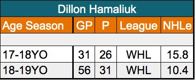 Dillon Hamaliuk San Jose Sharks NHLe