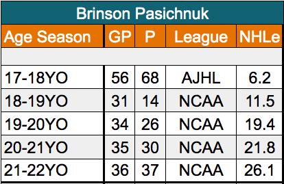 Brinson Pasichnuk San Jose Sharks defenseman