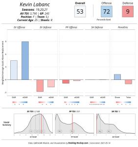 Screenshot_2021-05-14 Evolving-Hockey com Player Cards(1).png