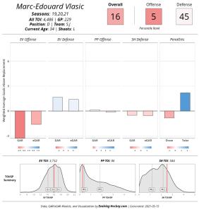 Screenshot_2021-05-14 Evolving-Hockey com Player Cards(3).png