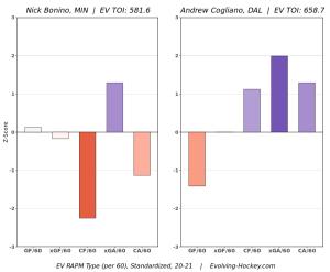 Screenshot_2021-07-28 Evolving-Hockey com RAPM Charts.png