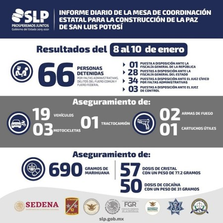 66 detenidos durante el fin de semana