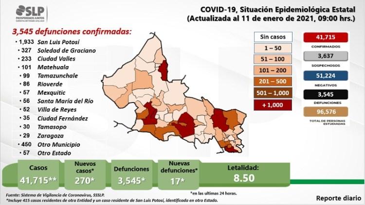Continúan a la alza, los casos de Coronavirus en SLP