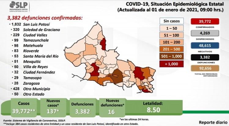 Registró SLP 137 contagios y 16 defunciones por Covid, en el primer día del 2021