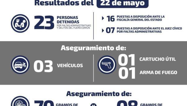 Durante el jueves se detuvo a 23 personas por diferentes delitos