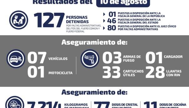 Detienen a 20 personas por posesión de droga en SLP durante el fin de semana