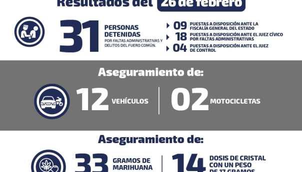 Saldo de 31 personas detenidas en diversas acciones en el estado