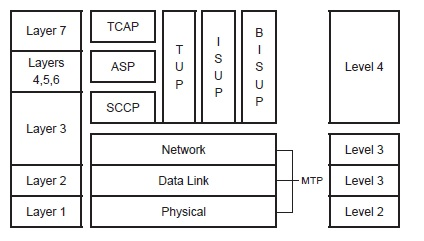 SS7 protocol structure