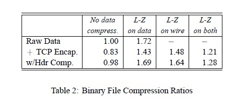 Binary file compression ratio