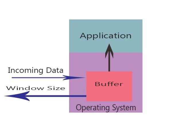 Buffer in window flow control