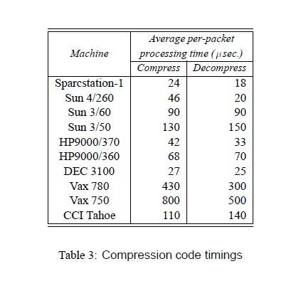Compression code timings