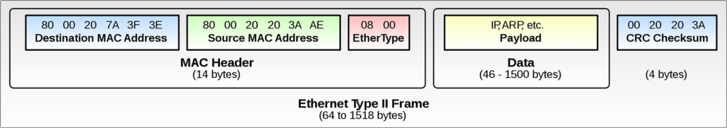 Transmission of IP Datagrams over Ethernet Networks