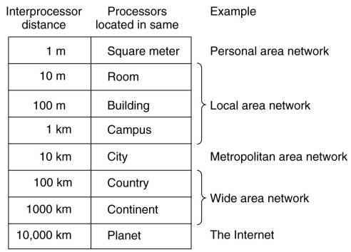 Distance and technology