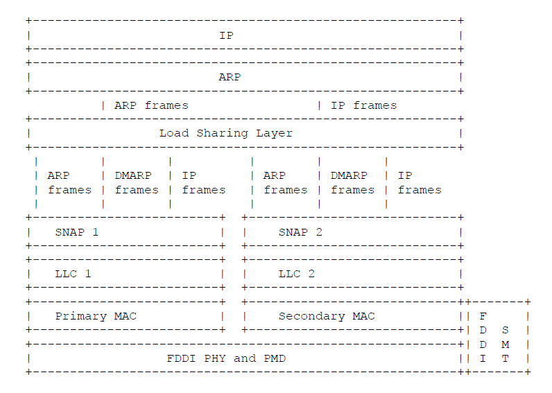 Protocol Layers in Dual MAC Stations