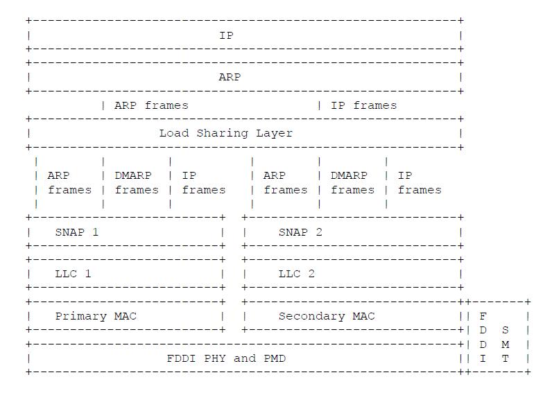 FDDI Protocol Layers in Dual MAC Stations