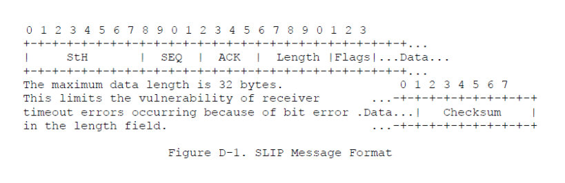 SLIP Message Format