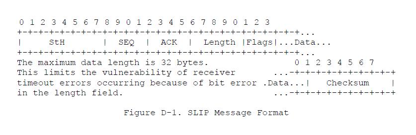 SLIP Message Format
