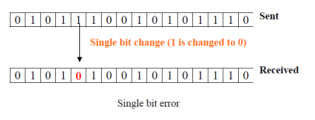 Single bit error