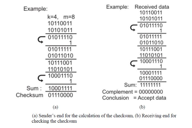 checksum calculation