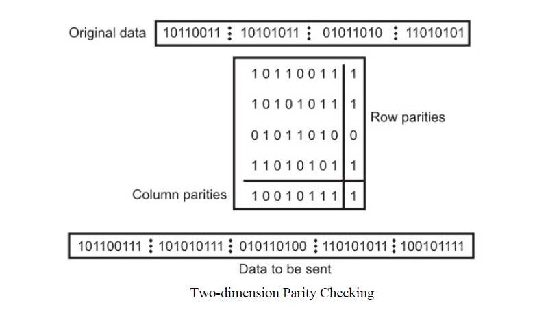2 dimension parity checking