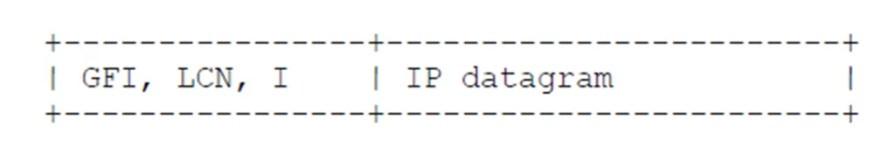 x.25 data packet