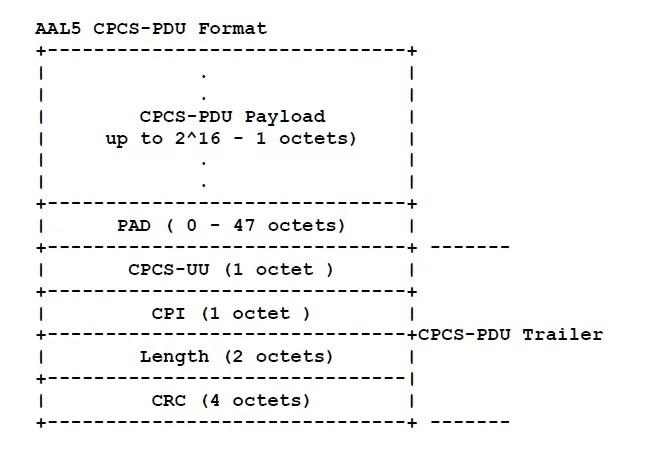 AAL5 CPCS-PDU format