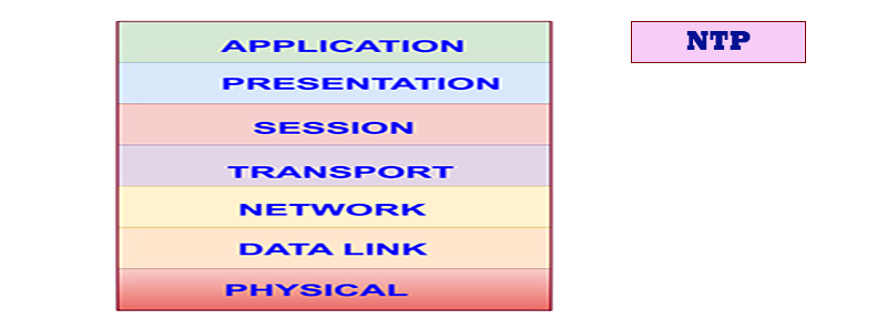 Network Time Protocol (NTP) – Version 3