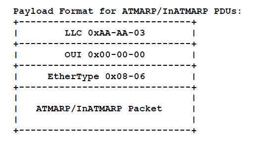 Payload format for ATM ARP or InATMARP