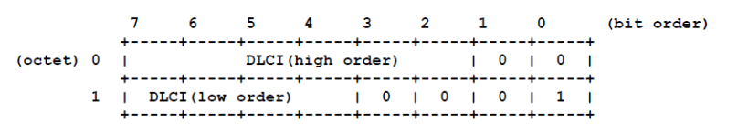 Q.922 representation of 10 bit DLCI