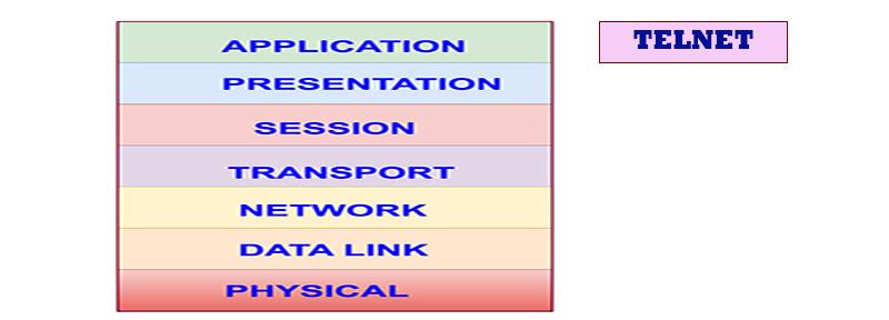 TELNET and TCP/IP