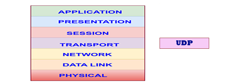 UDP and OSI Layers
