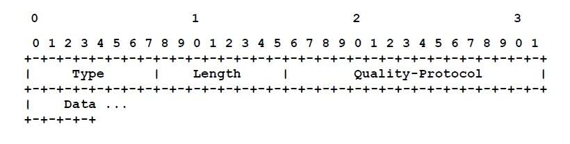 quality protocol configuration