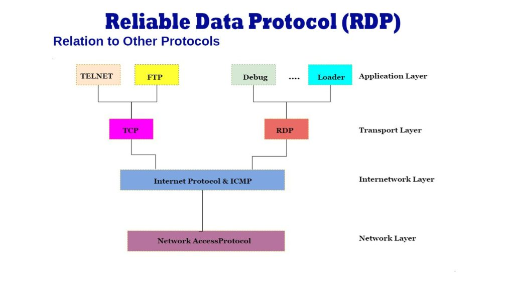 Reliable Data Protocol (RDP)